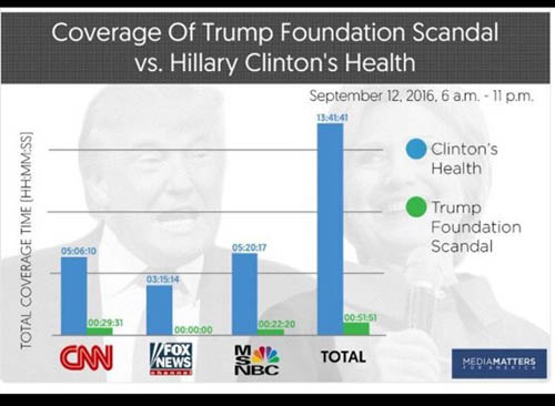 Graph shows major new media outlets MSNBC, CNN and Fox News spent an inordinate amount of time on Hillary Clinton's health and hardly any time on Donald Trump's misuse of funds in the Trump Foundation.