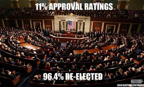 Despite 11 percent approval ratings, 96 percent of Congress was retained.