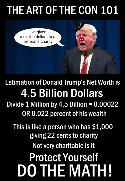Donald Trump claims to give a million dollars to chairty which accounts to a not so generous 0.022 percent of his $4.5 billion dollar wealth.